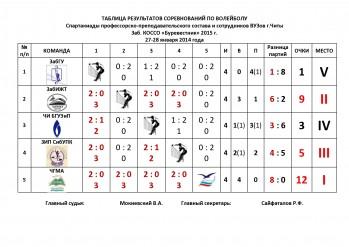 Протокол соревнований по волейболу образец