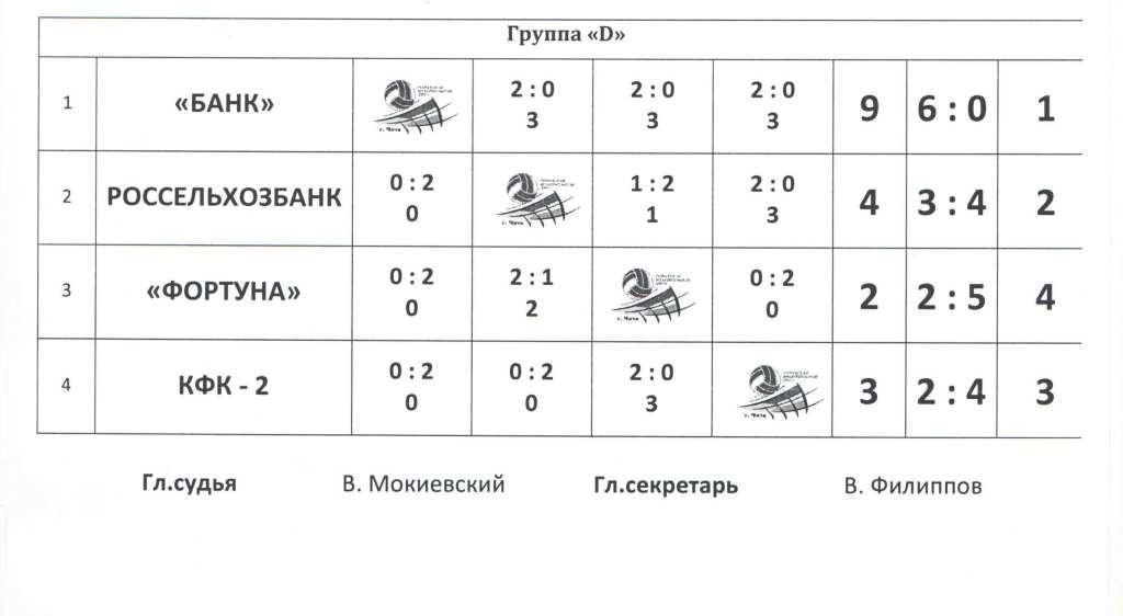 Протокол соревнований